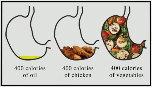 400 Calories of oil, chicken and vegetables
