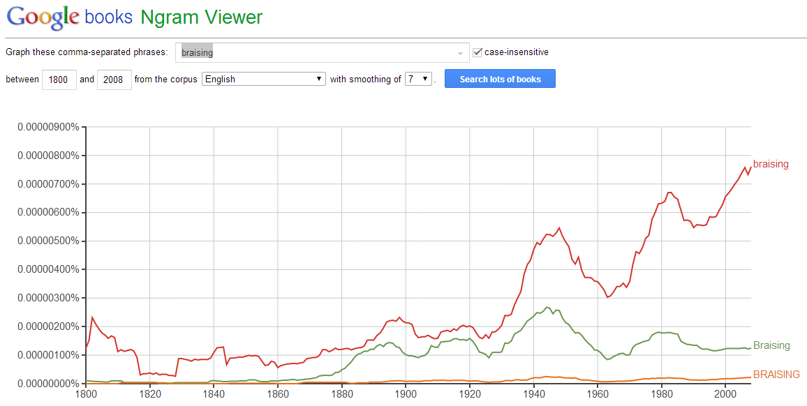 "For the data geeks: This is the frequency that the word ""braising"" has been used in published books since 1800s."